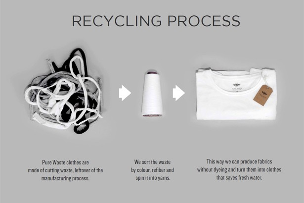 Jämäpalojen kierrätysprosessi paidoiksi